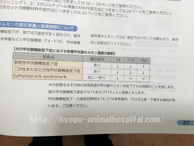 甲状腺機能低下症の数値